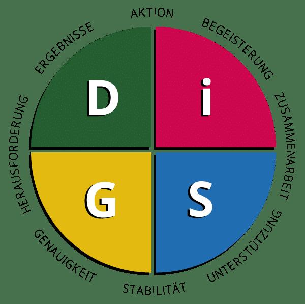 DiSG-Persönlichkeiten